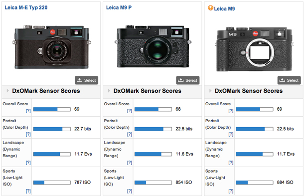 The DxOMark Leica M9 sensor test results have Leica photographers bewildered, but the benchmark sensor indexing emphasizes the advantages the Leica M system offers in terms of simple control, portability and discretion, as well as first class engineering, are important.