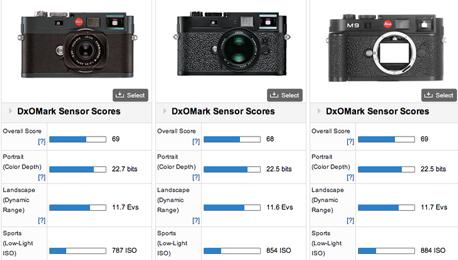 DxOMark Leica M9 Sensor Verdict Has Leica Aficionados Baffled