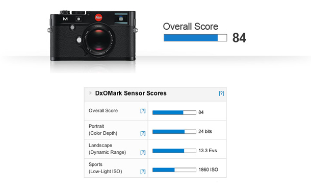 An overall score of 84 ranks 8th for all full-frame sensors on the DxOMark database placing the Leica M's new 24MP CMOS sensor in to the top ten.