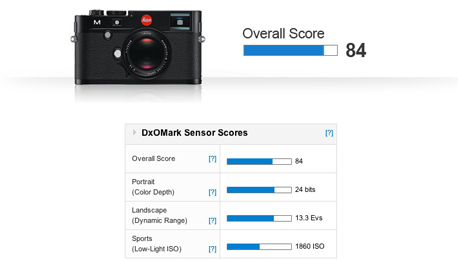 DxOMark Doesn't Demystify Leica After All: CMOS Sensor Provides Welcome Boost for Leica M