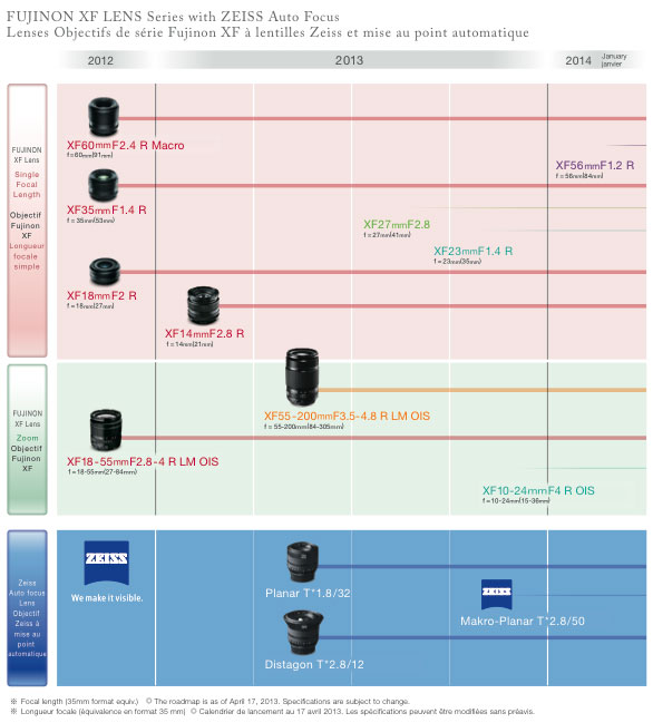 The Fujifilm X series lens roadmap -- click for larger resolution.