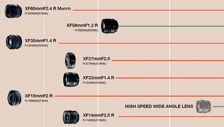 Fujifilm Updates 2014/2015 XF Lens Roadmap