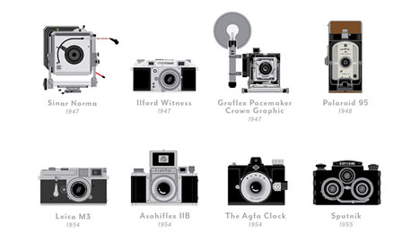 Visual Compendium — The Evolution of the Camera